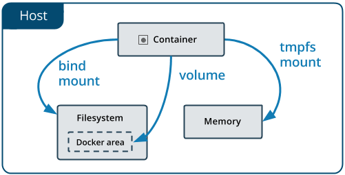 Schema showing the different storage alternatives for containers